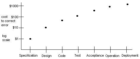 Software Engineering Is